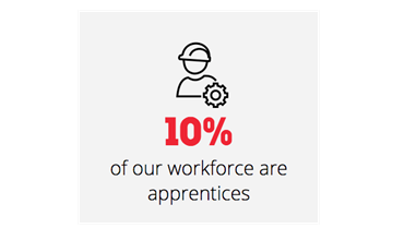 How apprenticeships can help your business grow